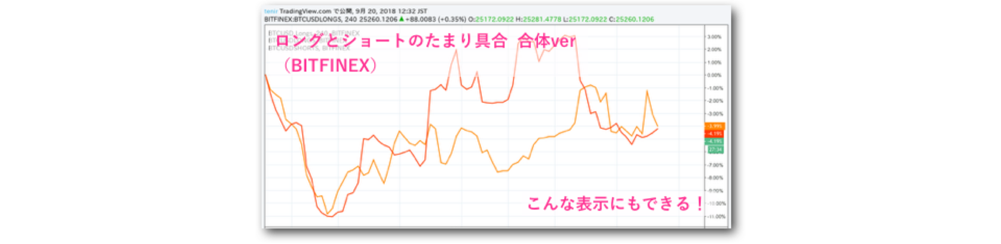 tradingview ロング ショート 比率 比較機能